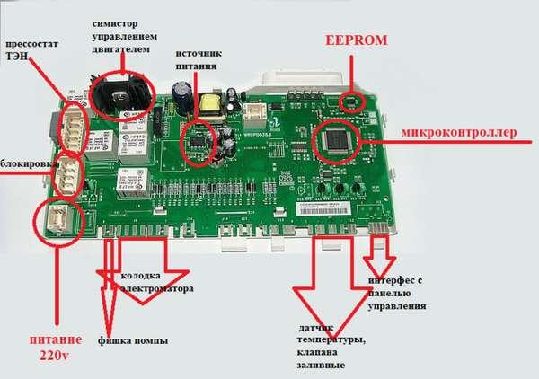 устройство модуля управления стиральной машины