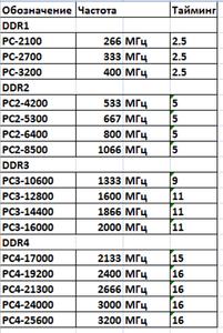 В таблице указаны характеристики модулей памяти