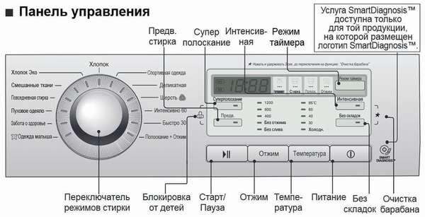 панель на стиральной машине LG