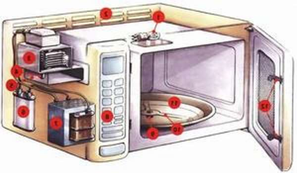 Микроволновая печь неисправна