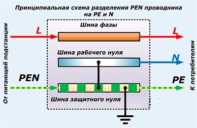 Принципиальная-схема-разделения-PEN-проводника-на-РЕ-N