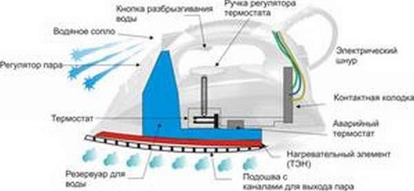 Схема утюга