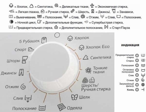 значки на стиральной машине Электролюкс