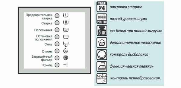 значки на стиральной машине LG