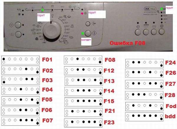 Ошибка F8 в стиральной машине Whirpool