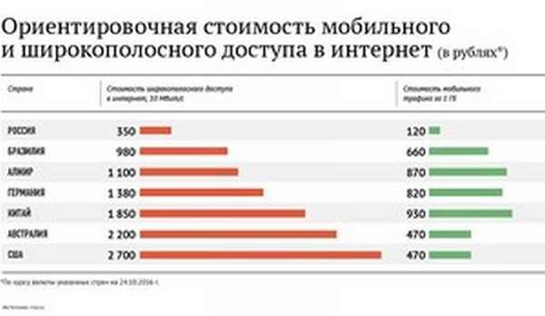 Какие тарифы в билайне на мобильный интернет