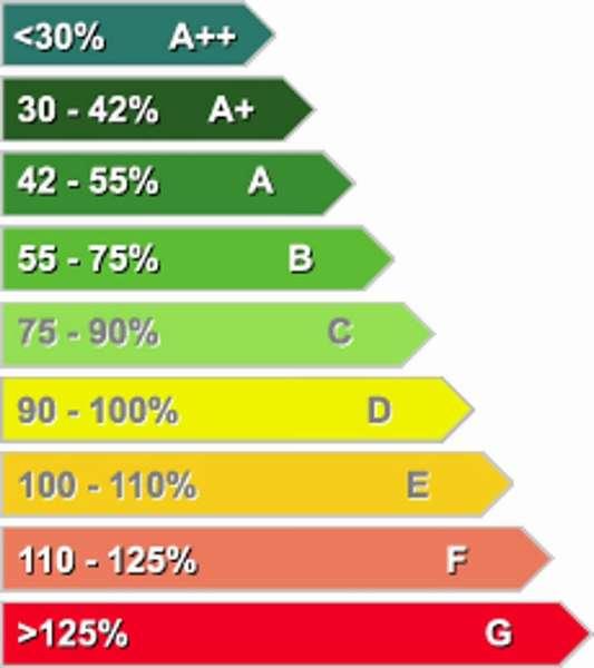 Класс уровня энергопотребления