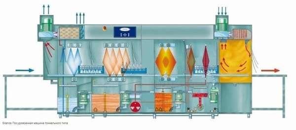 Как работает Туннельная посудомоечная машина