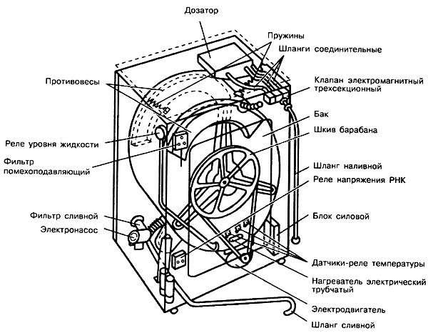 Принципиальные электрические схемы стиральных машин